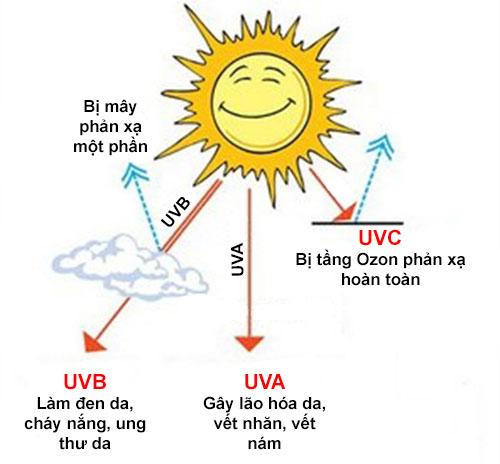 Các tia UV trong ánh nắng có hại cho da